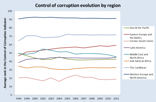 Control-of-corruption-by-region-550x358
